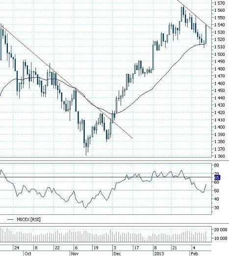 Конъюнктура валютного рынка