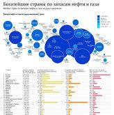 """Инфографика """"Богатейшие страны по запасам нефти и газа"""""""
