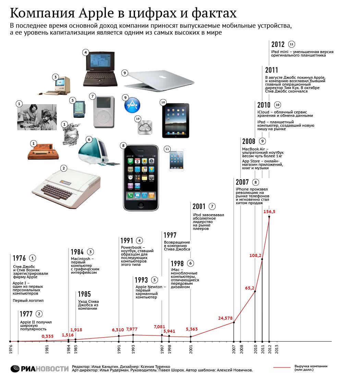 """Apple готовится """"размножить"""" модельную линейку iPhone"""