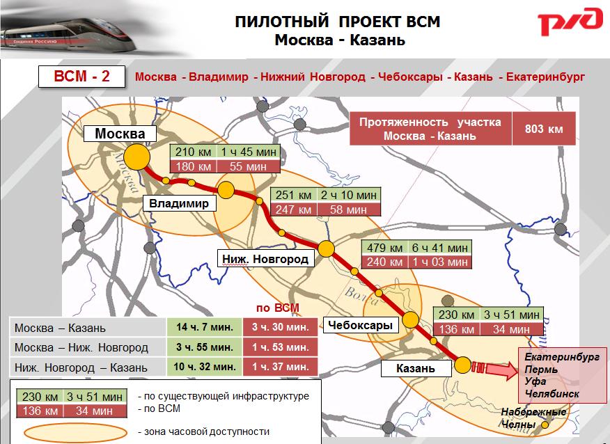 проект ВСМ Москва-Казань