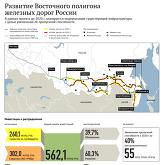 Развитие Восточного полигона железных дорог России