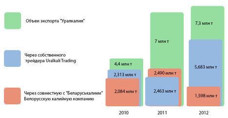 Что не понравилось Белоруссии в сбытовой политике
