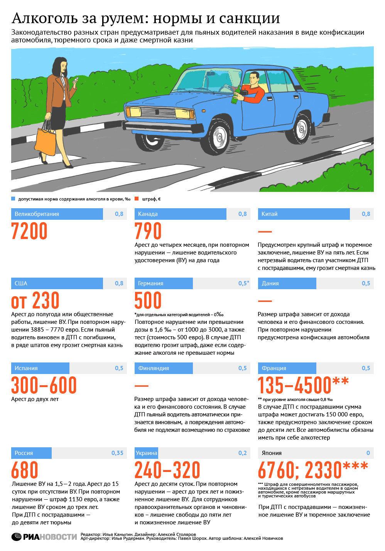 Алкоголь за рулем: нормы и санкции height=1429