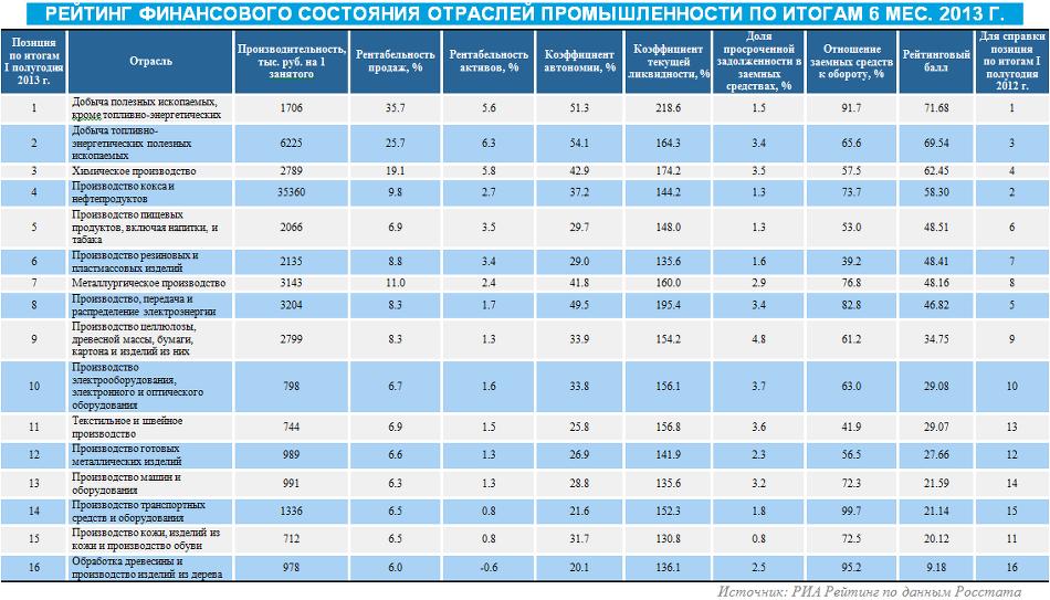 Рейтинг финансового состояния отраслей промышленности