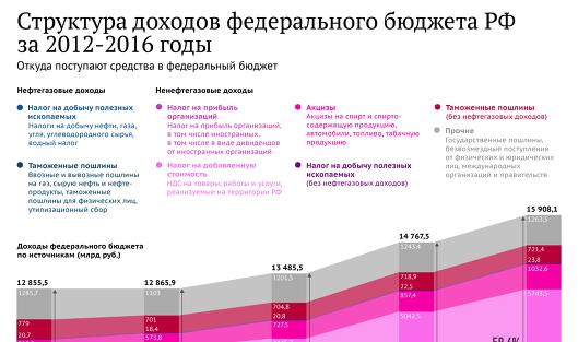 По предварительной оценке минфина, в январе-июле 2012 года доходы федерального бюджета составили 7248 млрд руб