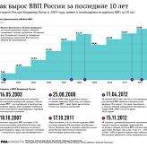 Как вырос ВВП России за последние 10 лет