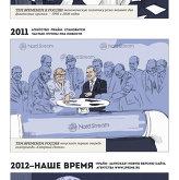 История агентства ПРАЙМ в картинках