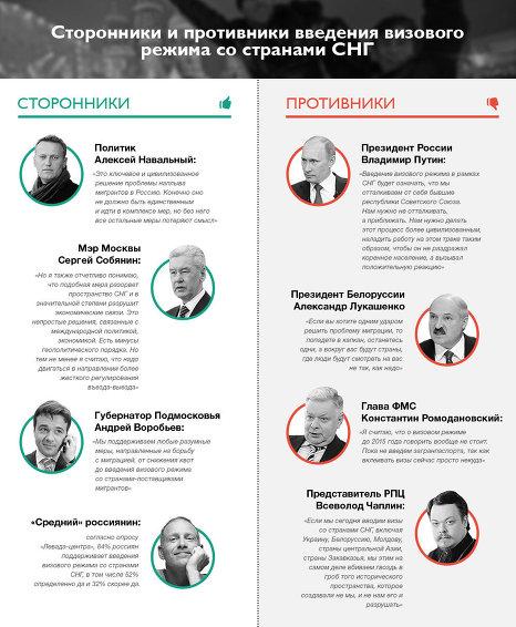 Сторонники и противники визового режима со странами СНГ