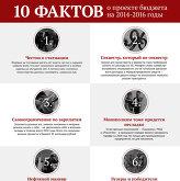 10 фактов