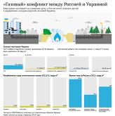 Газовый конфликт между Россией и Украиной