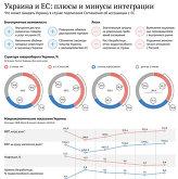 Украина и ЕС: плюсы и минусы интеграции