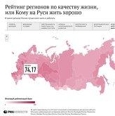 Рейтинг регионов России по качеству жизни