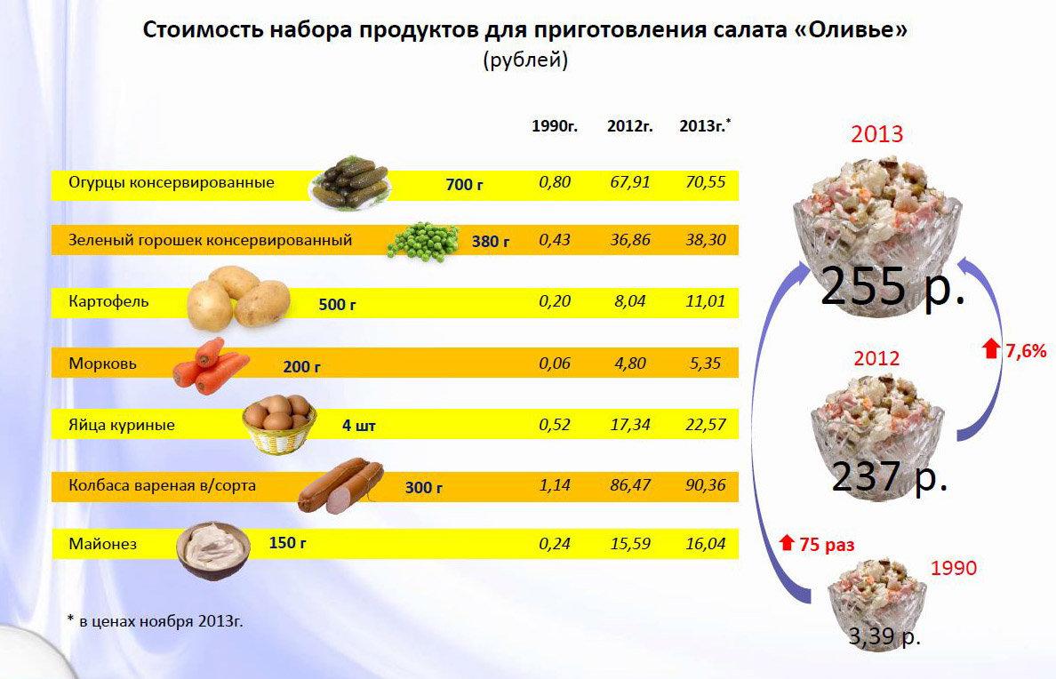 Стоимость салата Оливье