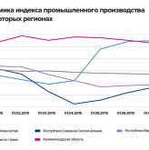 Динамика промышленного производства в некоторых регионах 7 месяцев 2015 г.