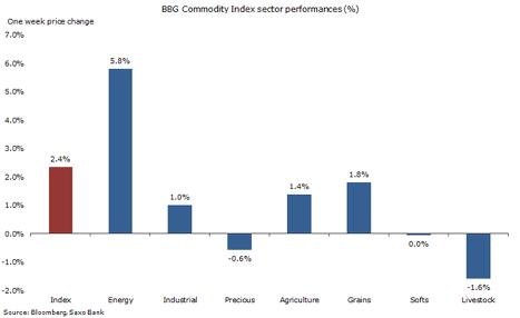 Заморозка добычи нефти вполне может стать контрпродуктивной для ОПЕК— Goldman Sachs