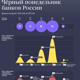 Чёрный понедельник банков России