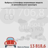 Самые чистые и самые грязные регионы России по выбросам выхлопных газов