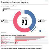 Российские банки на Украине