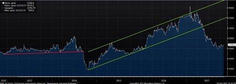 Обыкновенные акции Башнефти весь 2013 год находились в узком боковом диапазоне в районе 2000 рублей