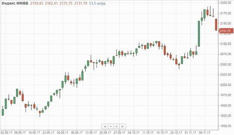 """Акции """"Магнита"""" обвалили и без того готовые уйти в коррекцию рынки"""