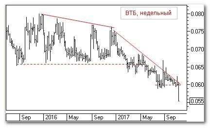 Теханализ: ВТБ