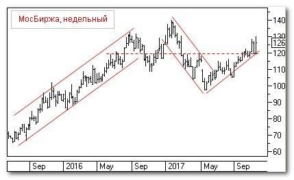 Теханализ: Московская биржа