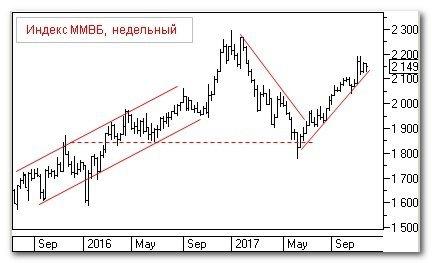 Теханализ: индекс Мосбиржи