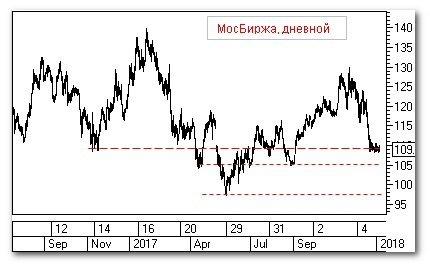 Торговая идея: Московская биржа