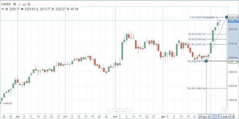 Коррекция посетила большинство мировых рынков, Россия же удержалась в небольшом плюсе