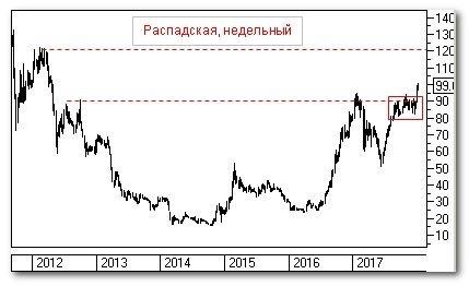 """Теханализ: """"Распадская"""""""