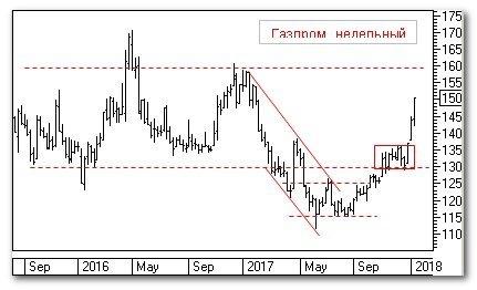 """Теханализ: """"Газпром"""""""