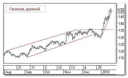 """Торговая идея: """"Газпром"""""""