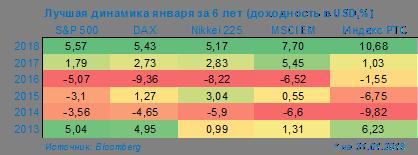 Фондовый рынок РФ: оптимистичное начало 2018 года, следует ли ждать продолжения ралли?