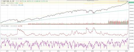 Индекс S&P готовится к полету в космос