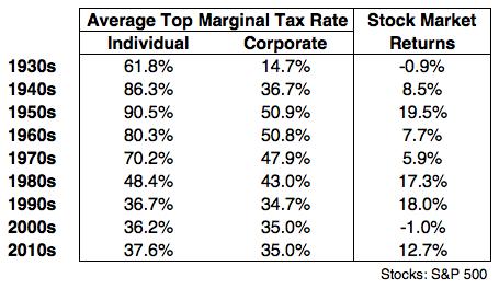 При низких налогах Dow 30 может расти по +15% с учетом реинвестирования дивидендов