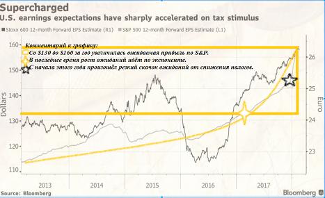Ожидания по прибыли компаний из S&P 500 за год выросли со $130 почти до $160