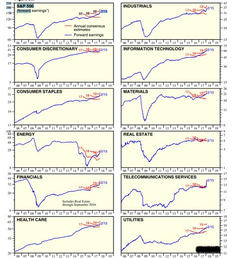 В течение года финансовый результат по индексу S&P должен составить $160