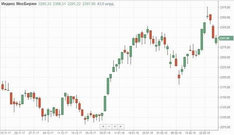 Отечественные рынки приостановили снижение. Но, скорее, в нерешительности, нежели от желания развернуться
