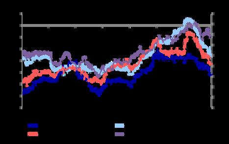 ЦБ активизировал операции абсорбирования ликвидности, возможен рост ставок на денежном рынке