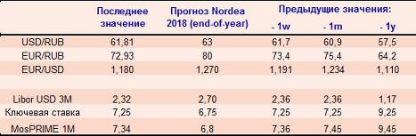 Чемпионат мира может ускорить темы роста ВВП РФ выше 1,5% по итогам II-III кварталов