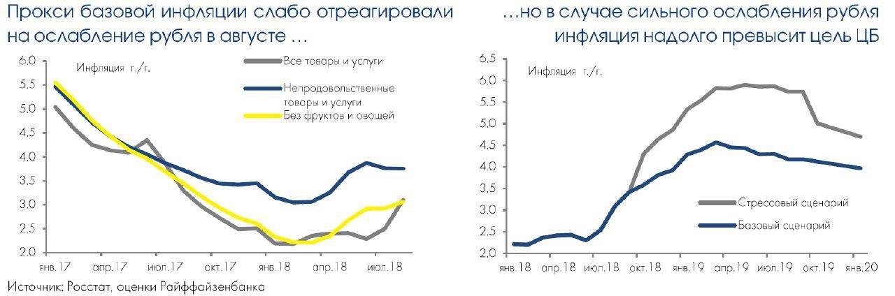 Августовское ослабление рубля осталось практически незаметно для инфляции