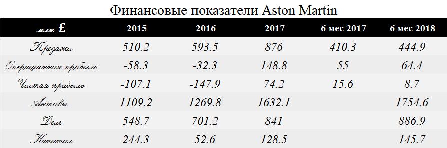Следующим крупным IPO на мировых биржах будет Aston Martin