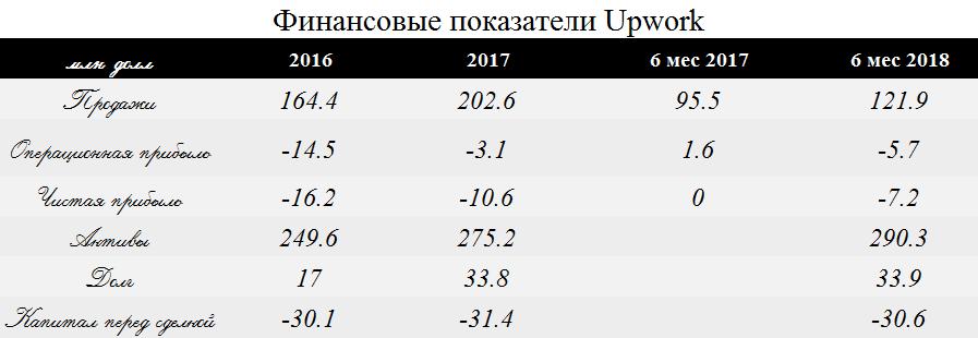 IPO биржи фриланса Upwork может вызвать спрос крупных инвесторов