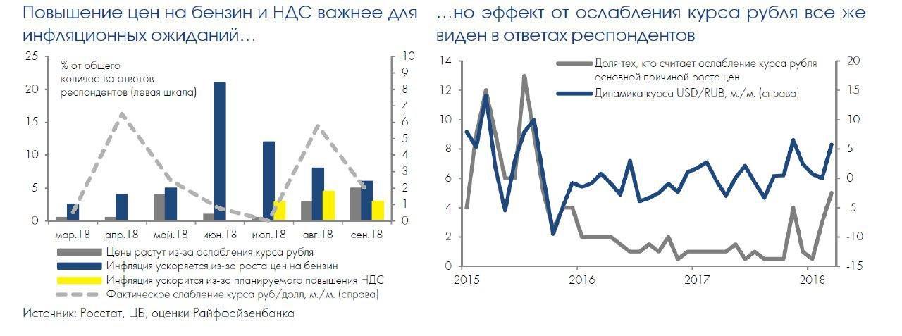 """Инфляционные ожидания населения: цены на бензин продолжают """"затмевать"""" эффект ослабления рубля"""