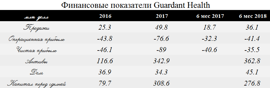 Медтех Guardant выходит на IPO по 3 цены на NASDAQ к чистым активам