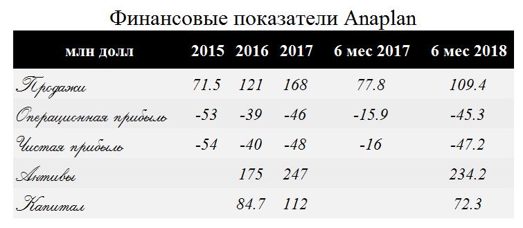 Ценные бумаги финтеха Anaplan на NYSE недооценены вдвое на pre-IPO