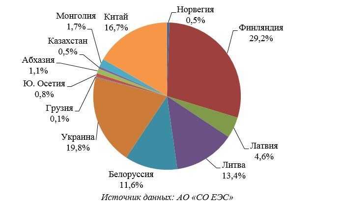 по выработке электроэнергии россия занимает