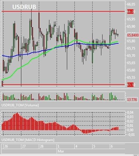 Пара доллар-рубль может протестировать отметку 66 и сформировать новый диапазон