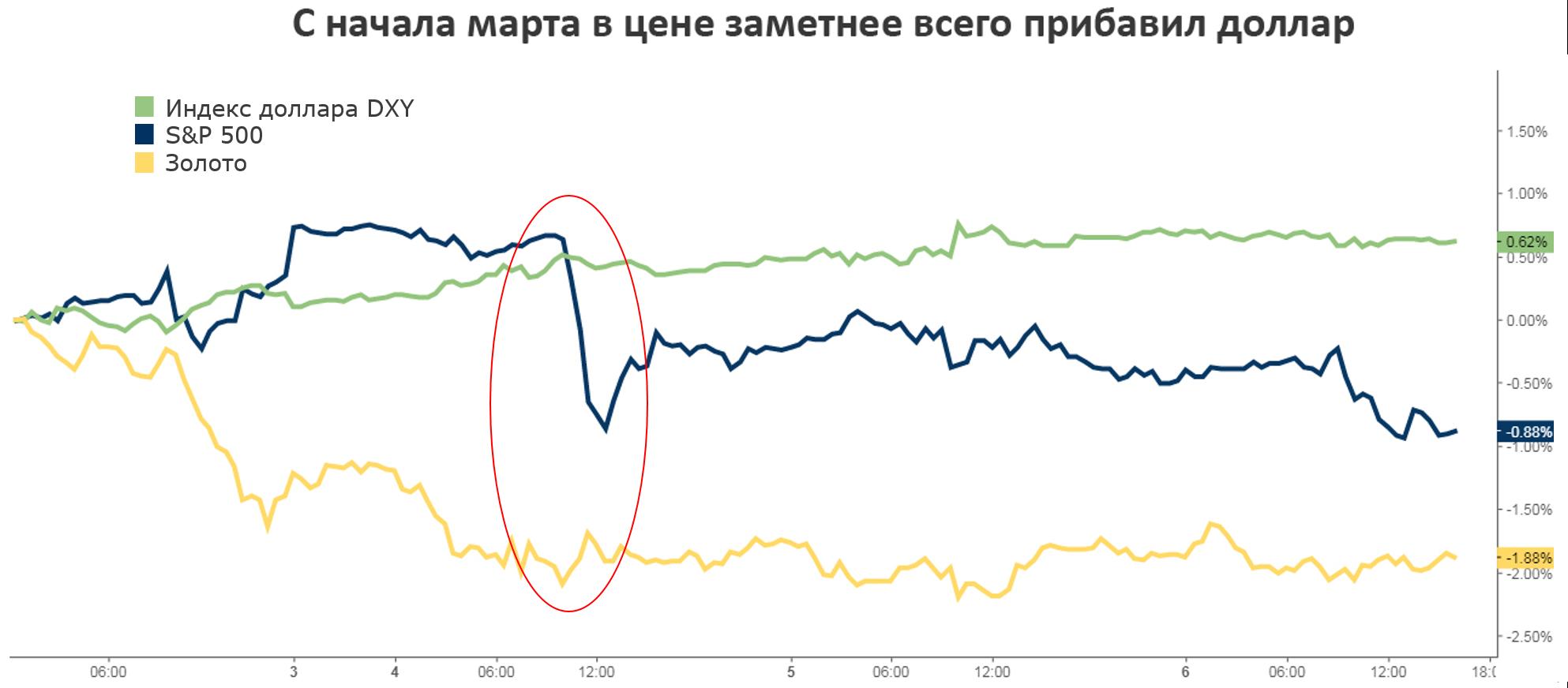 Рынок США дальше не идет: в чем причина слабой динамики котировок?
