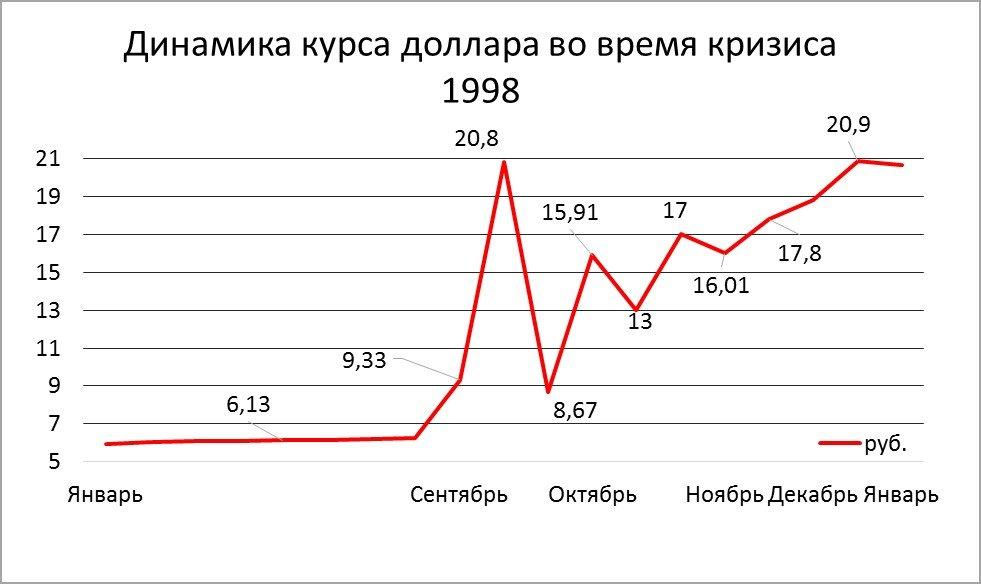 de1eace176416 Из-за искусственной привязки рубля к доллару и ориентации на динамику  обменного курса рубля следствием девальвации последнего стал взрывной рост  цен.